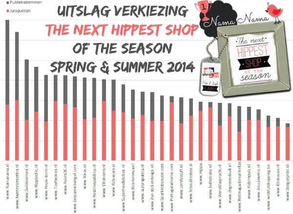 uitslag verkiezing thenexthippestshop spring-summer-2014