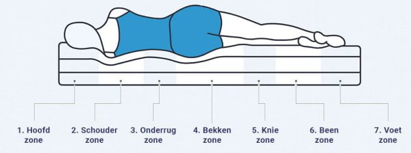 7-zone natuurlatex matras una